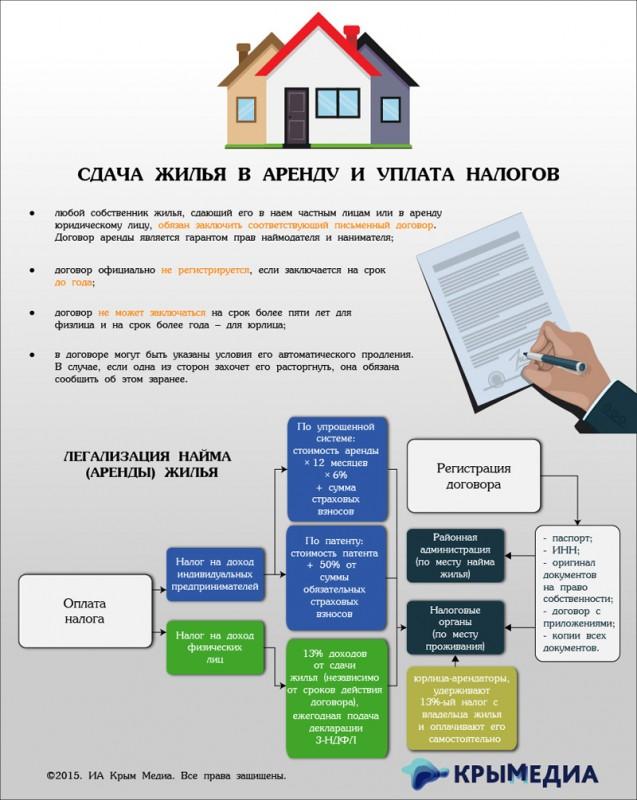 оплата налога при сдаче квартиры в аренду сверкающая искра