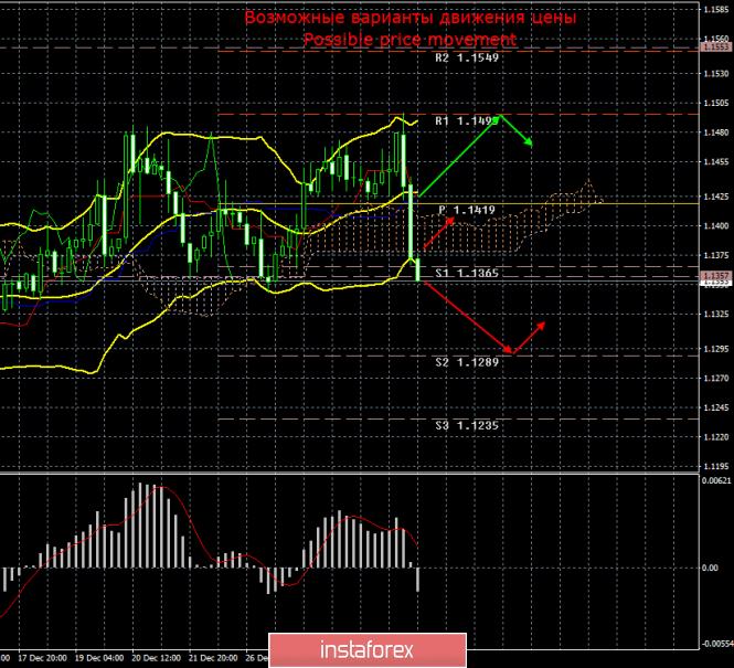 EUR/USD. 2 января. Итоги дня. Безосновательный обвал евровалюты