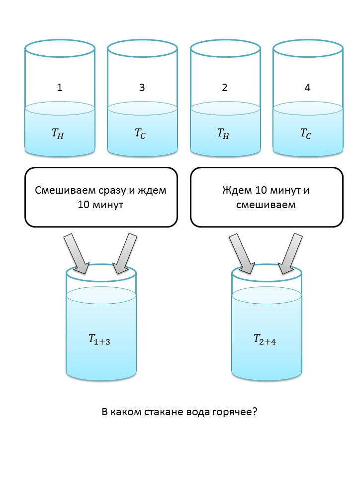 Сколько это 34 стакана воды муки сахара и прочих
