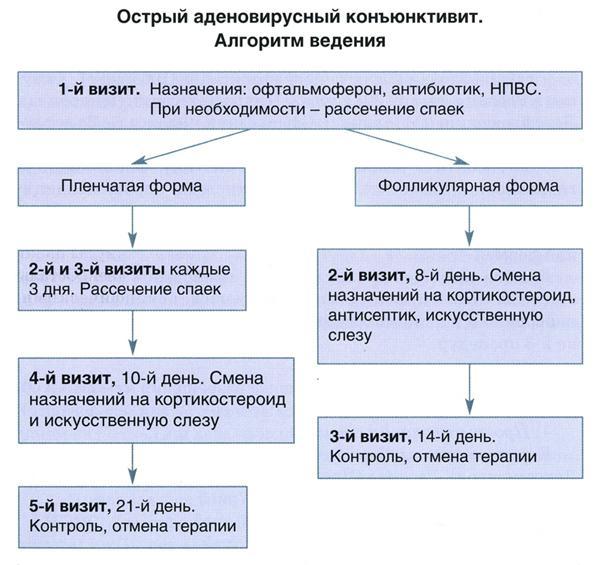 Схема лечения у детей