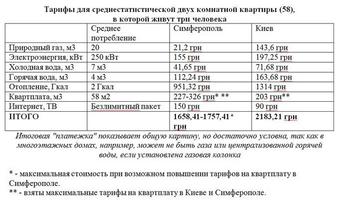 таблица тарифов на квартплату в ростове на дону