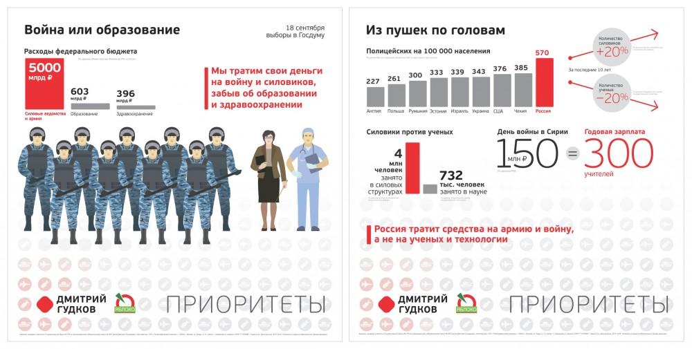Число полицейских в России