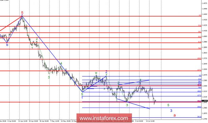 Волновой анализ GBP/USD за 19 июля. Пятая волна треугольника продолжает свое построение