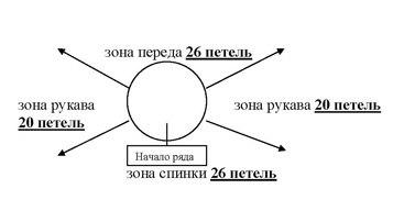 Расчет петель при вязании реглана (без швов) на круговых или на 5 спицах