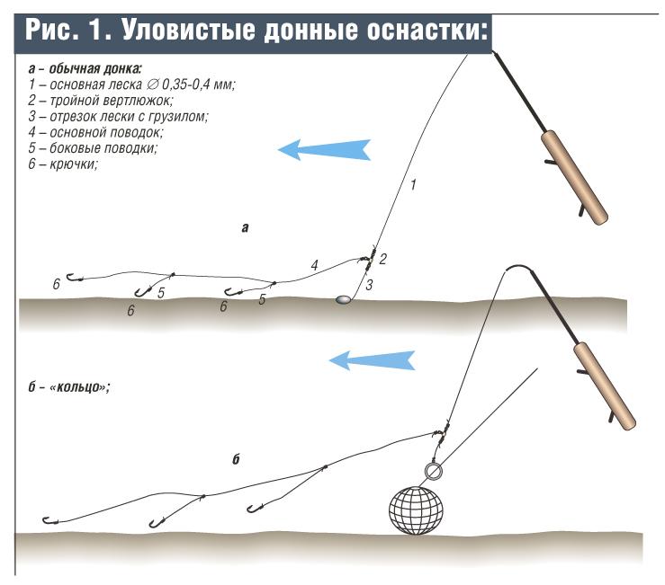 как правильно вязать крючки и поводки на фидер