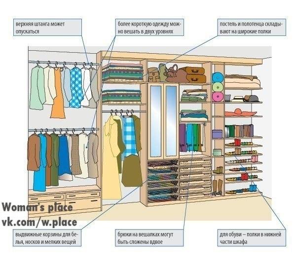 Создаем встроенные гардеробные сами