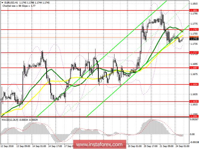 EUR/USD: план на европейскую сессию 24 сентября. Трейдеры ждут новых заявлений президента ЕЦБ Марио Драги