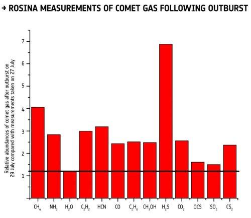 Состав кометного газа