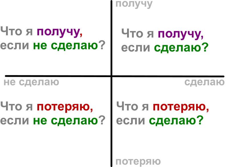 http://nlp.trenings.ru/images/DekartovyKoordinaty.png