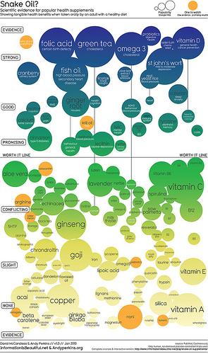 Научные доказательства эффективности БАВ в форме интерактивной визуализации!!!