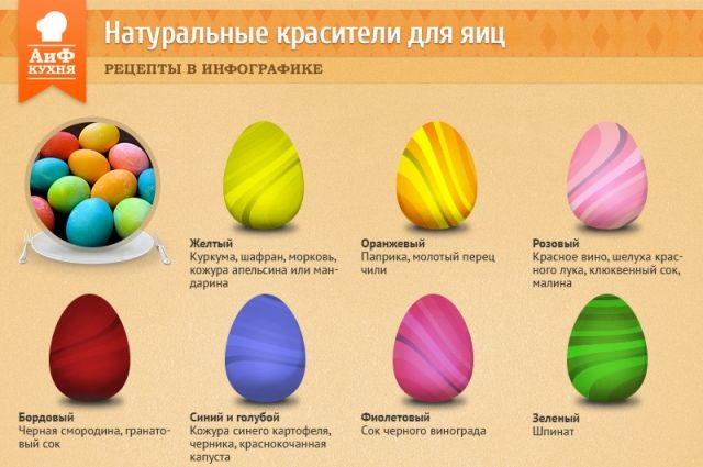 Натуральные растительные красители для яиц