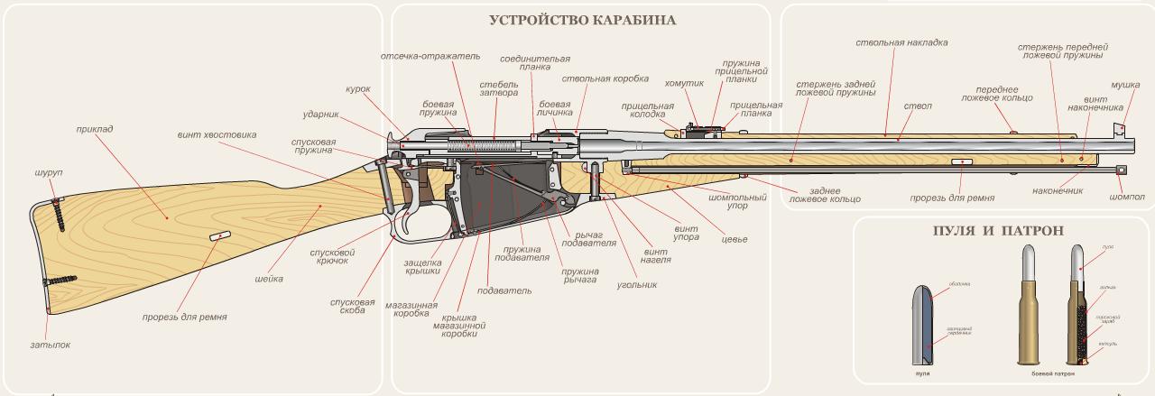 Винтовка Мосина - оружие войны
