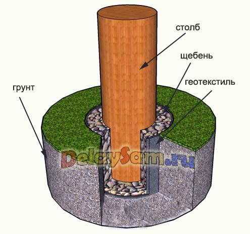 Как защитить деревянные столбы от гниения