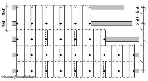 Порядок укладки шифера на крышу