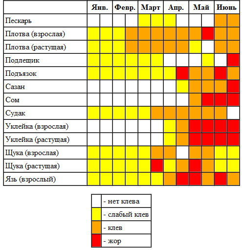 клев рыбы прогноз на неделю в брянске