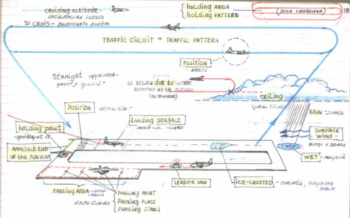 Авиационный английский в картинках.