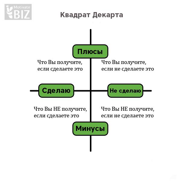 http://motivatebiz.ru/wp-content/uploads/2015/02/Kvadrat-dekarta-2.png