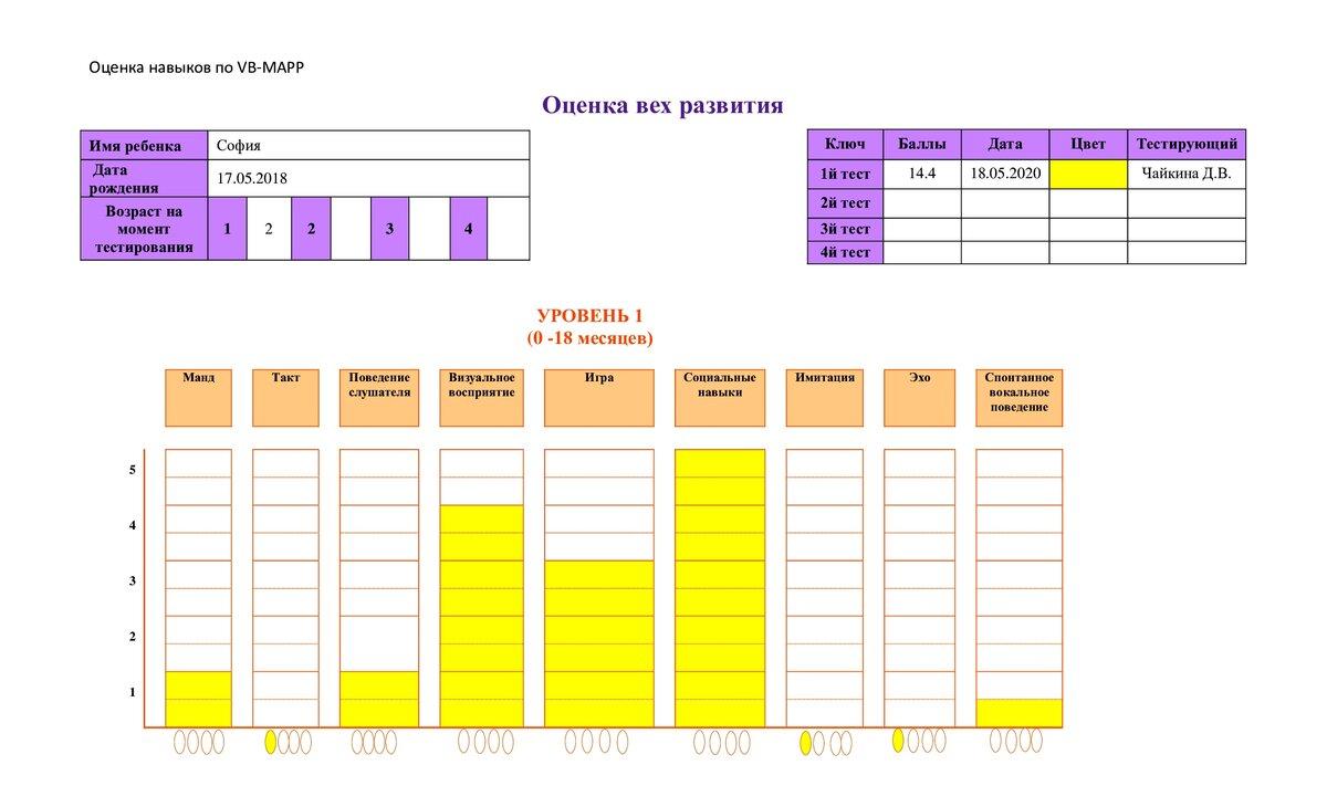 График развития навыков Софии.