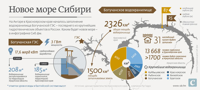 Богучанская ГЭС — идет заполнение водохранилища
