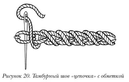 Объемная вышивка Основные приемы объемной вышивки. Тамбурный шов «цепочка» с обметкой