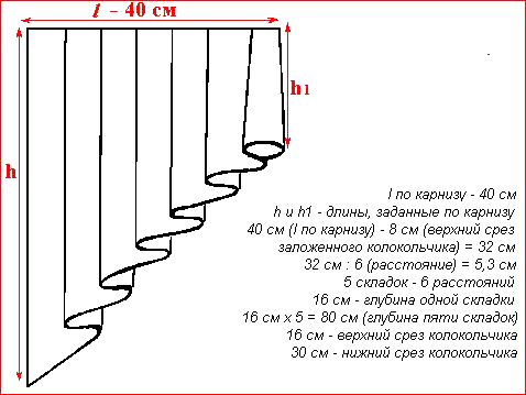 Как сшить шторы ламбрекены своими руками