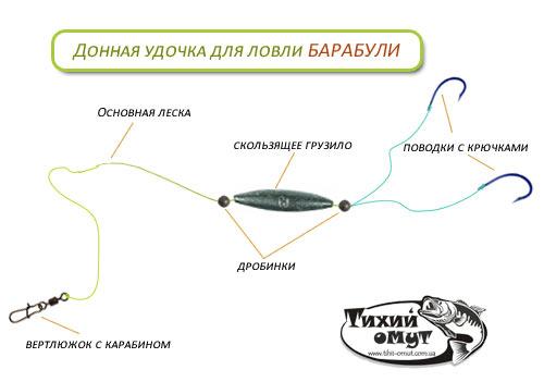 На что ловят барабульку в черном море с берега на спиннинг
