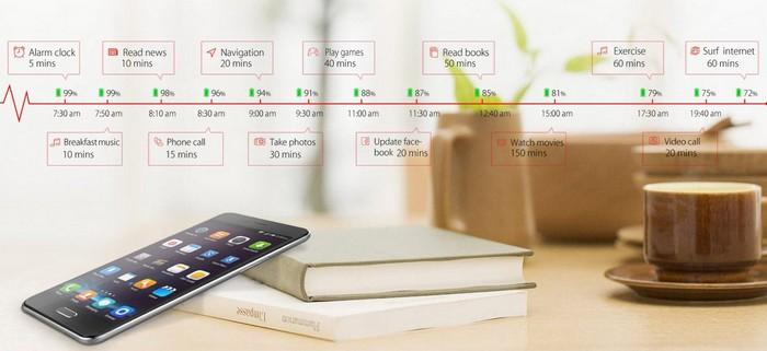 Смартфон Elephone P5000 с аккумулятором емкостью 5350 мАч