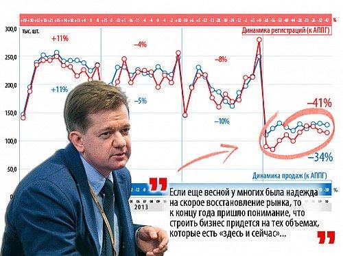 Сергей Целиков: «Низкие продажи автомобилей — всерьез и надолго»