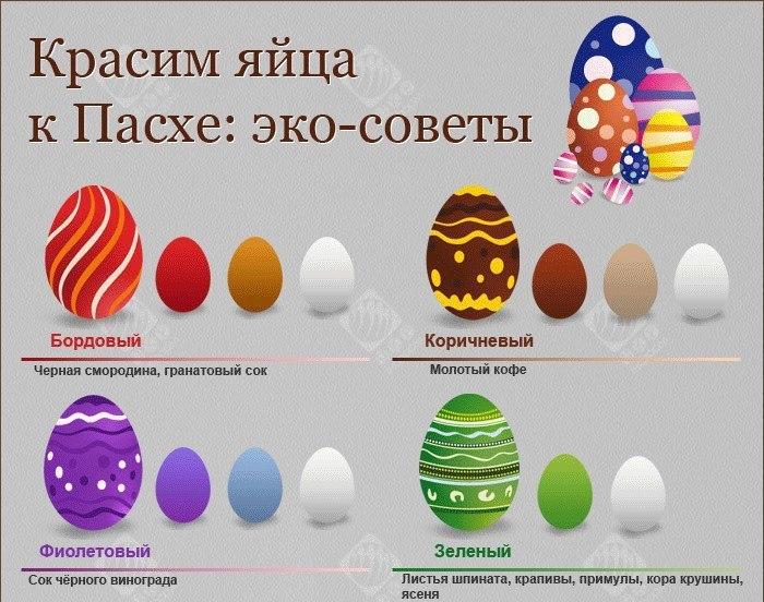 Красим яйца к Пасхе натуральными средствами