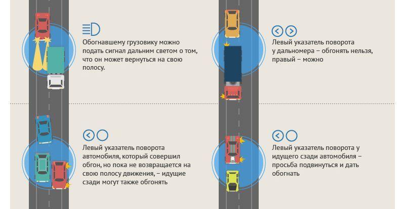О чём друг другу «говорят» водители на трассе