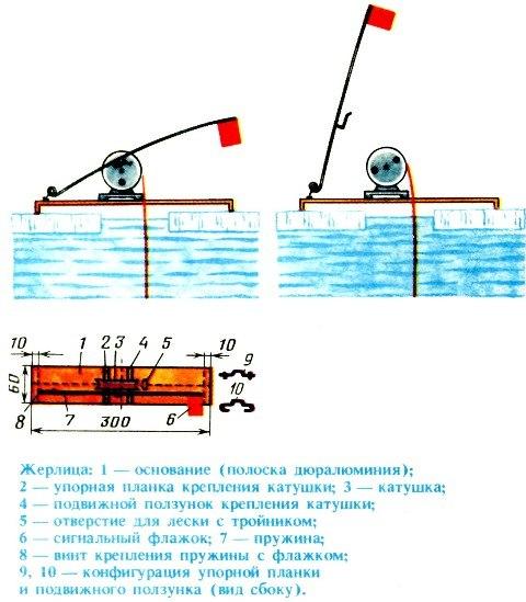 Как правильно сделать жерлицы на судака