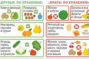 Как хранить фрукты и овощи?