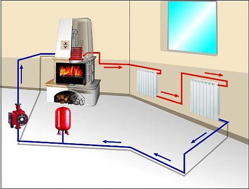 Как и какое отопление сделать в доме