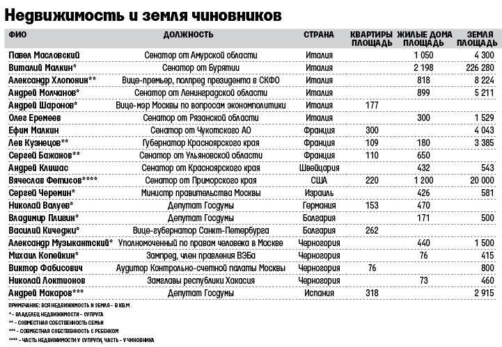 Федоров готовит элиты к глобальной чистке. Лавров уже перевез дочь в Россию.