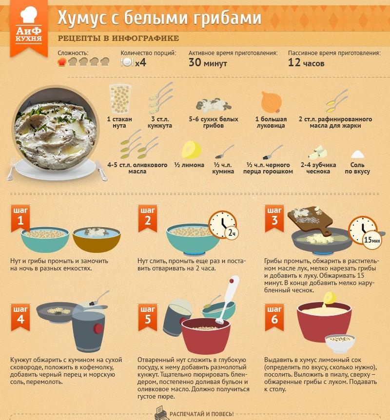 Самый вкусный хумус рецепт