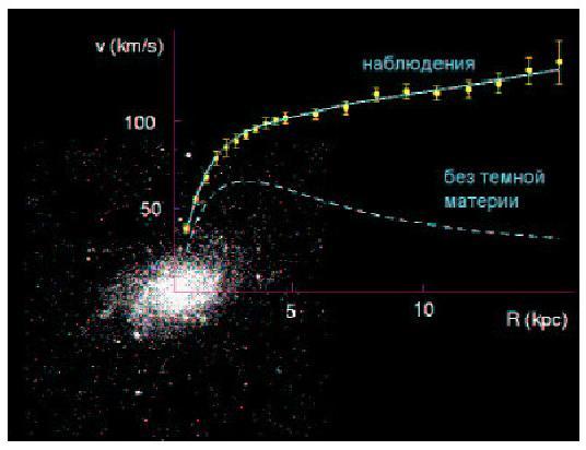 Небылицы о тёмной материи? А как иначе?