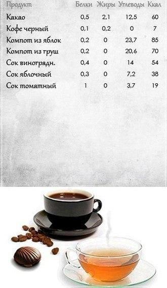 Таблицы пищевой ценности продуктов