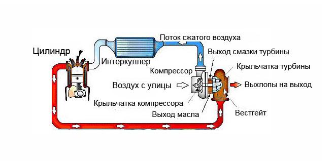 Для чего нужен теплообменник в автомобиле дизеля с турбиной стоимость промывки теплообменника