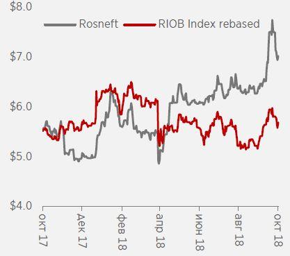 """""""Роснефть"""" - ставка на рост чистой прибыли"""