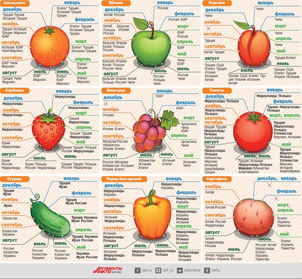таблица фруктов и овощей для прикорма