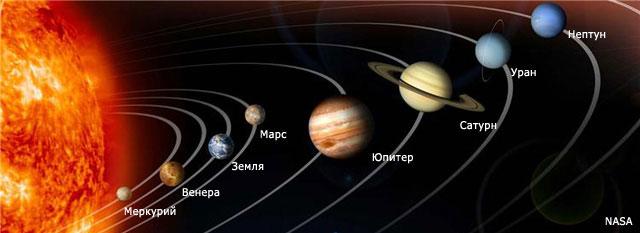 Все, что нужно знать о нашей Солнечной системе.
