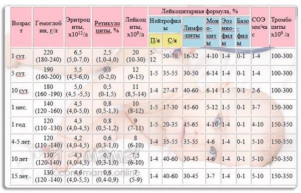 У вашего ребенка брали анализы? Вы можете сами определить в норме ли показатели!