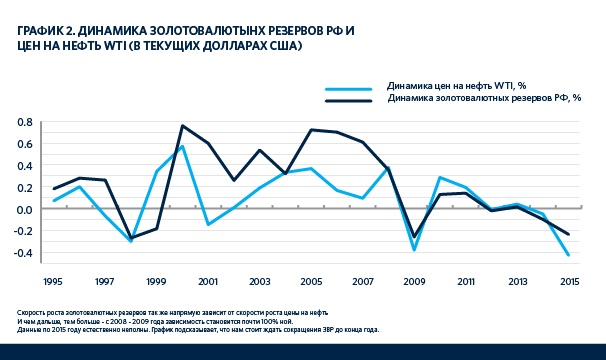 ЗВР России и цены на нефть