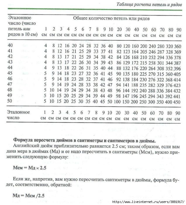 Калькулятор расчета петель для вязания спицами 71