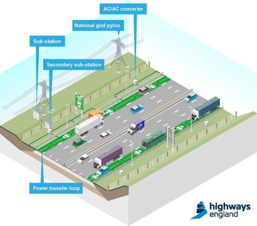 Инфраструктура дороги