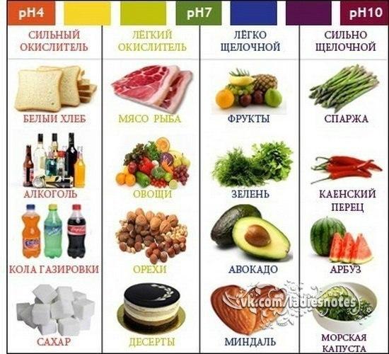 Какие продукты называются кислыми, а какие щелочными? Как они влияют на здоровья человека.