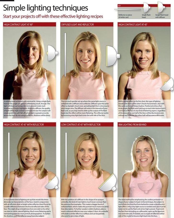 Примеры освещения для фото