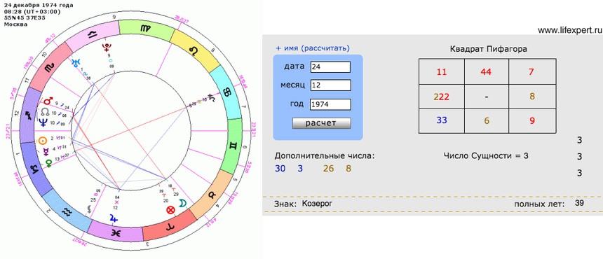 Расчет будущего по нумерологии
