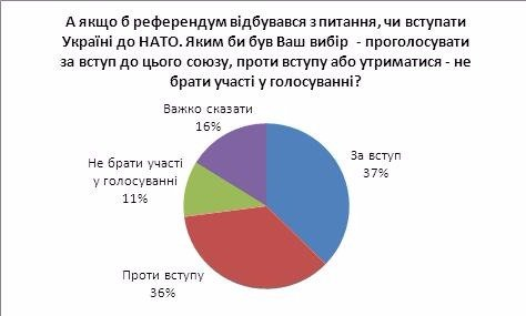 Украинцы устали: они больше не хотят ни в ЕС, ни в НАТО
