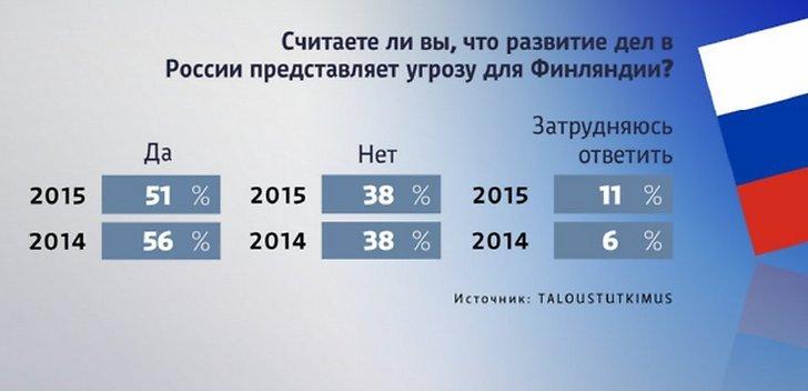 DELFI: Половина жителей Финляндии считает Россию угрозой